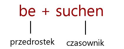 czasownik zlozony w jezyku niemieckim